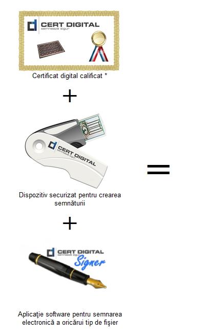 anaf semnatura electronica anaf semnatura electronica seap achizitii publice semnatura electronica Iasi, semnatura electronica Bucuresti